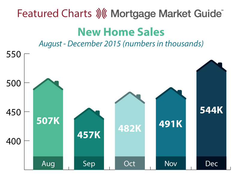 NEW HOME SALES: AUGUST – DECEMBER 2015