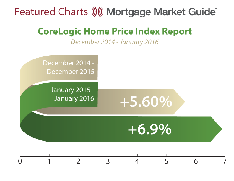 CORELOGIC HOME PRICE INDEX REPORT: DECEMBER 2014 – JANUARY 2016