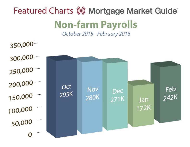 NON-FARM PAYROLLS: OCTOBER 2015 – FEBRUARY2016