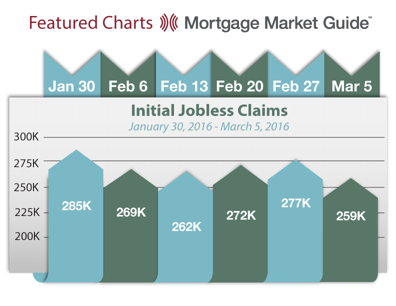 INITIAL JOBLESS CLAIMS: JANUARY 30, 2016 – MARCH 5,2016