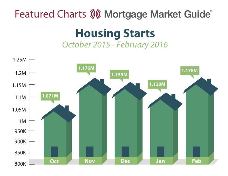 HOUSING STARTS: OCTOBER 2015 – FEBRUARY2016