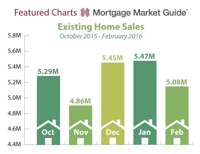 EXISTING HOME SALES: OCTOBER 2015 – FEBRUARY 2016