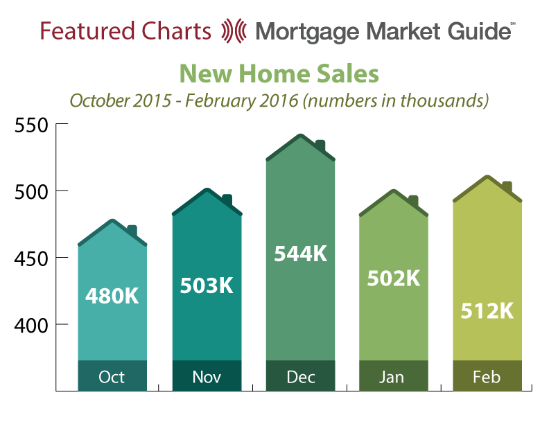 NEW HOME SALES: OCTOBER 2015 – FEBRUARY 2016
