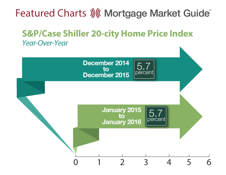 S&P/CASE SHILLER 20-CITY HOME PRICE INDEX: YEAR-OVER-YEAR