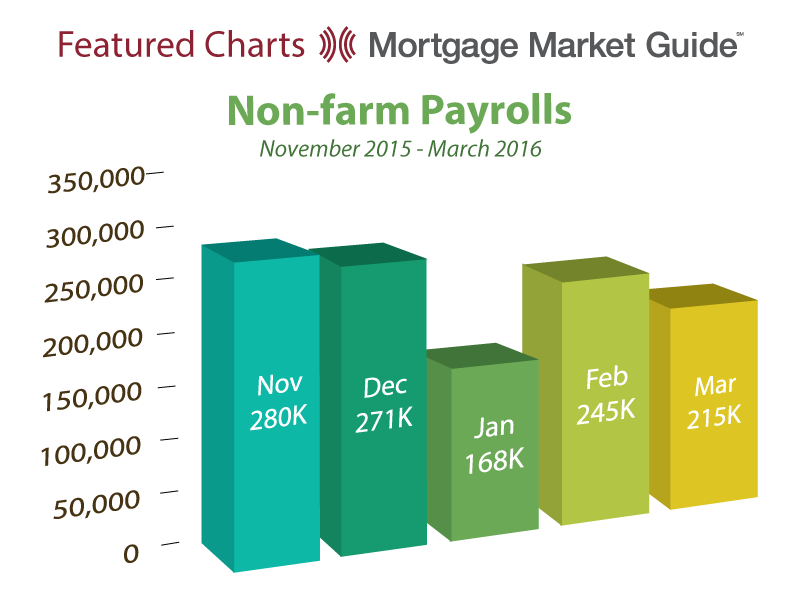 NON-FARM PAYROLLS: NOVEMBER 2015 – MARCH 2016