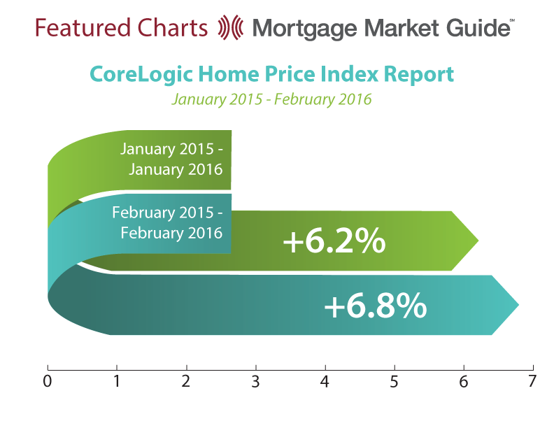 CORELOGIC HOME PRICE INDEX: JANUARY 2015 – FEBRUARY2016