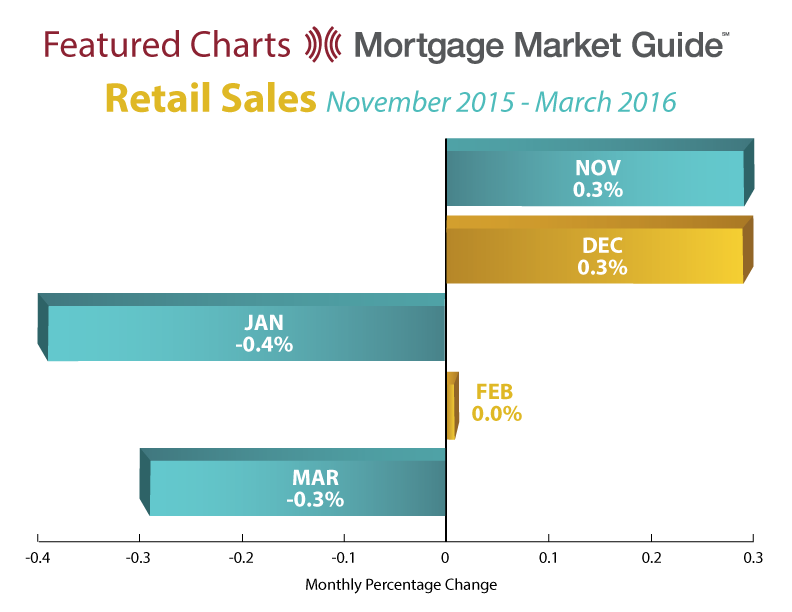 RETAIL SALES: NOVEMBER 2015 – MARCH 2016
