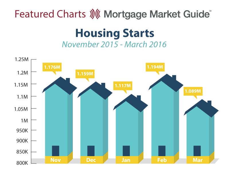 HOUSING STARTS: NOVEMBER 2015 – MARCH2016