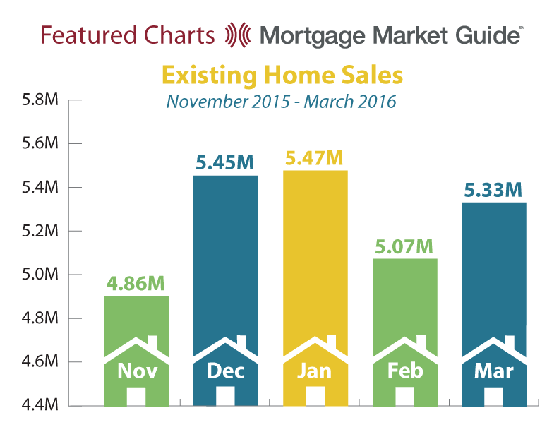 EXISTING HOME SALES: NOVEMBER 2015 – MARCH 2016