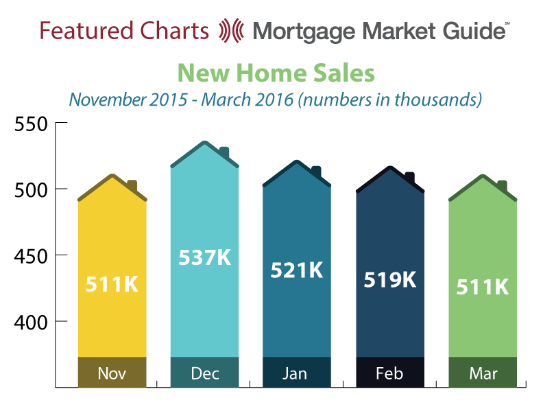 NEW HOME SALES: NOVEMBER 2015 – MARCH 2016