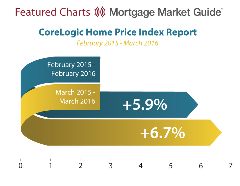 CORELOGIC HOME PRICE INDEX REPORT: FEBRUARY 2015 – MARCH2016
