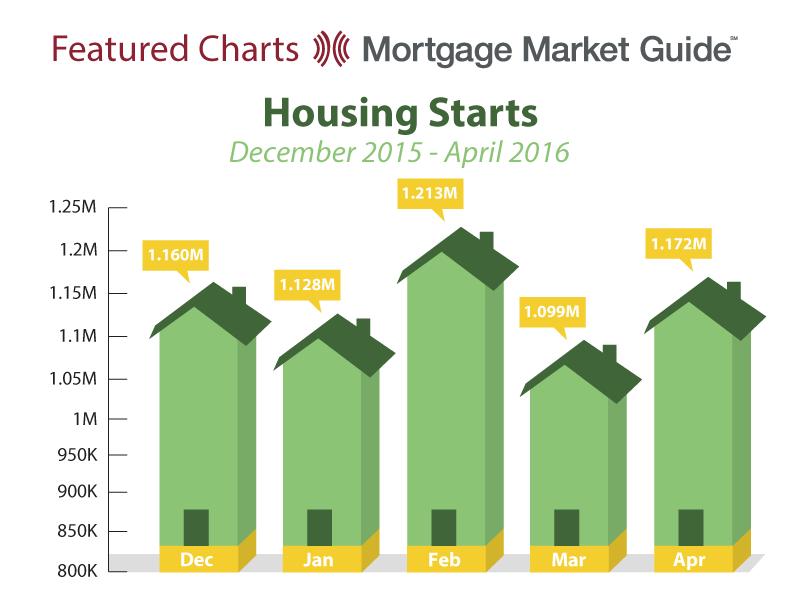 HOUSING STARTS: DECEMBER 2015 – APRIL2016
