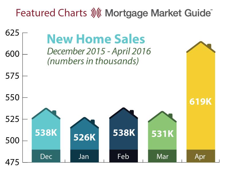 NEW HOME SALES: DECEMBER 2015 – APRIL2016