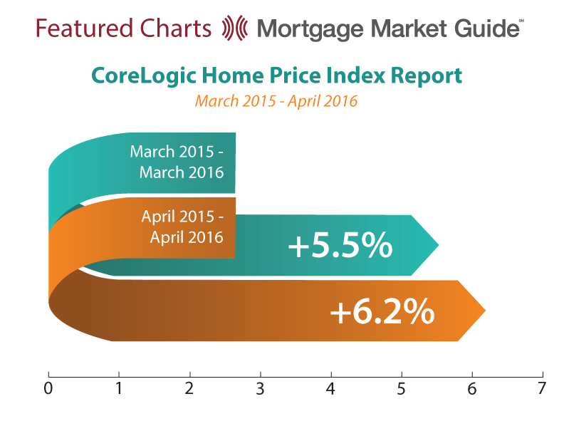 CORELOGIC HOME PRICE INDEX REPORT: MARCH 2015 – APRIL 2016