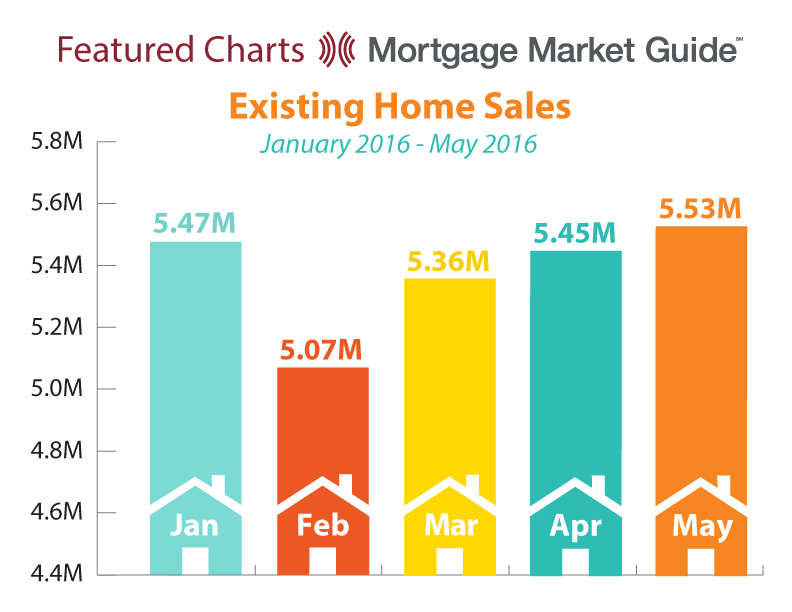 EXISTING HOME SALES: JANUARY – MAY2016