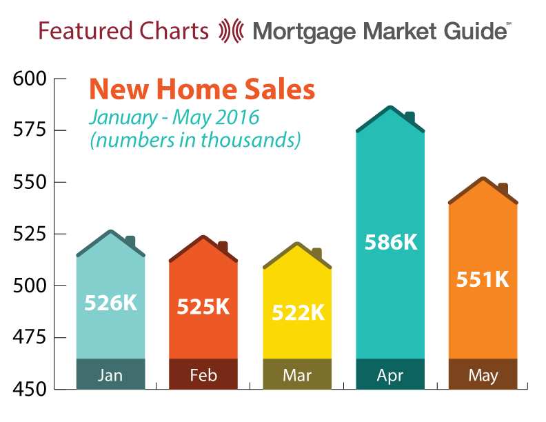 NEW HOME SALES: JANUARY – MAY2016