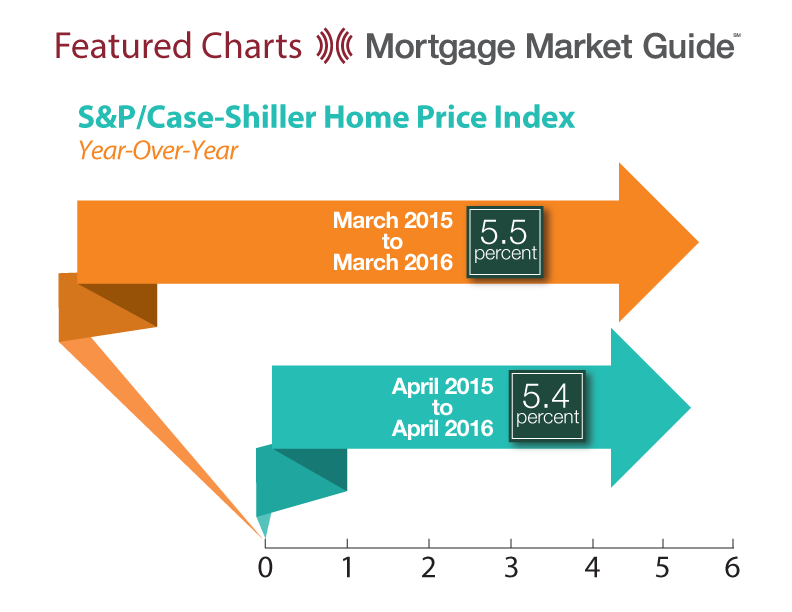 S&P/CASE-SHILLER HOME PRICE INDEX: YEAR-OVER-YEAR
