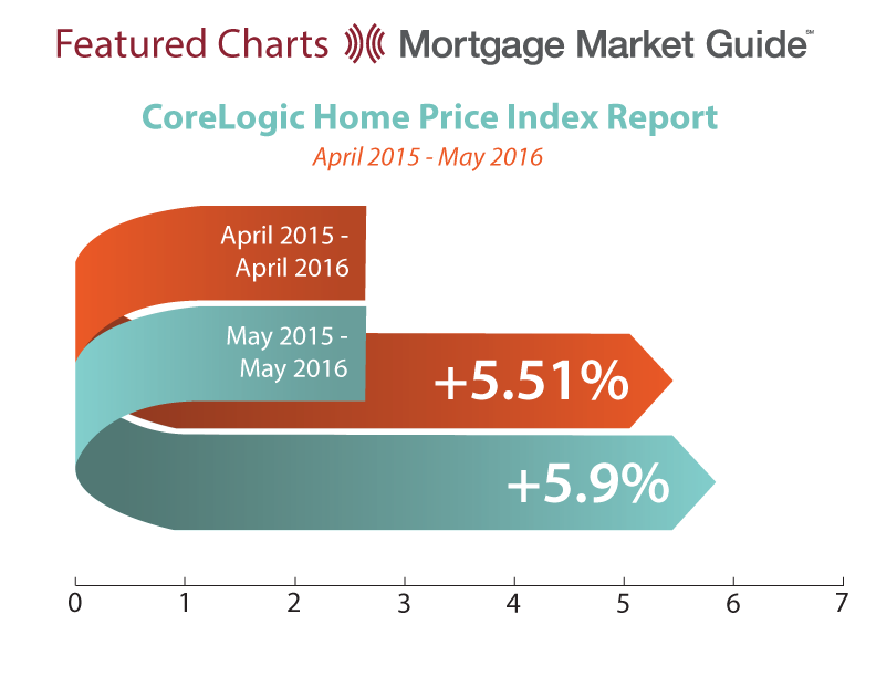 CORELOGIC HOME PRICE INDEX REPORT: APRIL 2015 – MAY2016