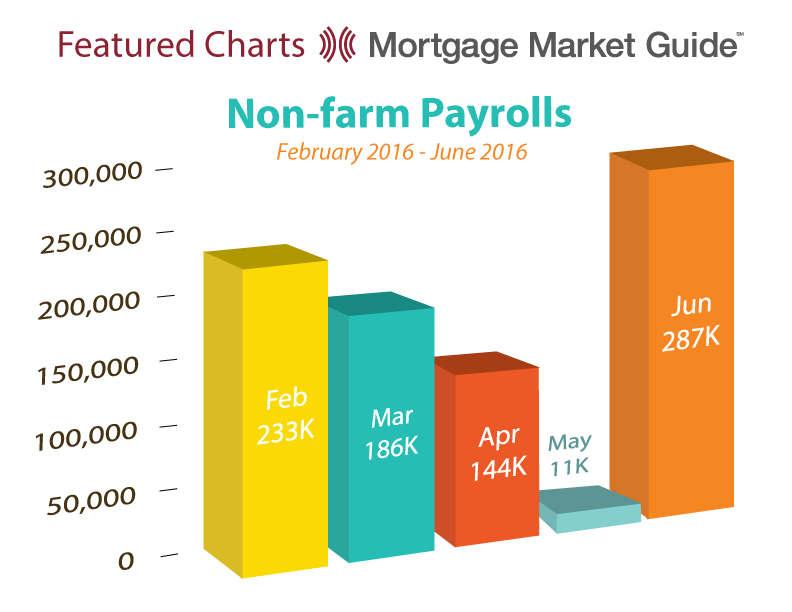 NON-FARM PAYROLLS: FEBRUARY – JUNE 2016