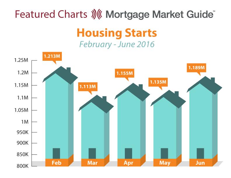 HOUSING STARTS: FEBRUARY – JUNE2016