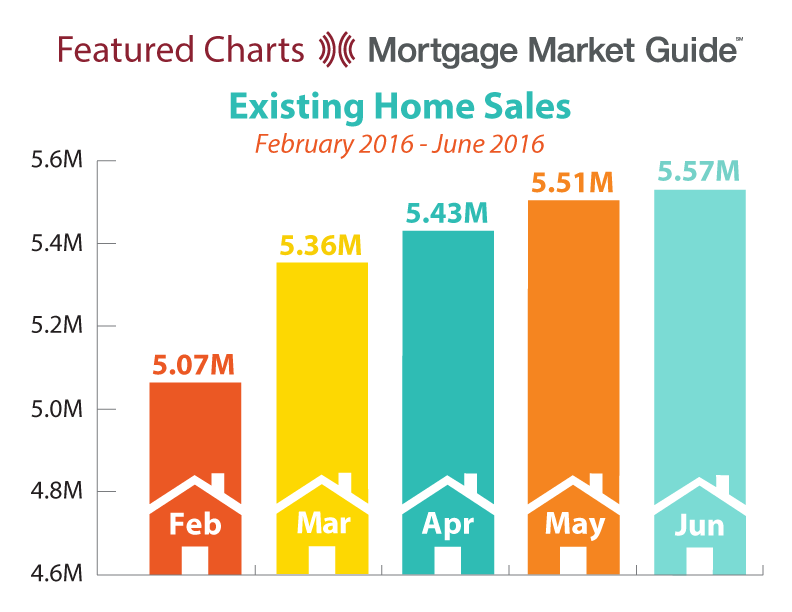 EXISTING HOME SALES: FEBRUARY – JUNE 2016