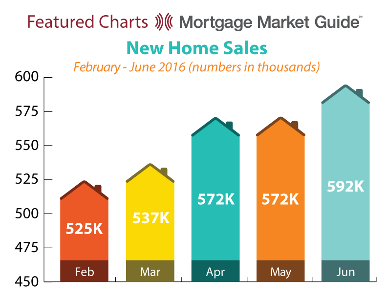 NEW HOME SALES: FEBRUARY – JUNE 2016