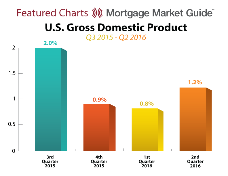 U.S. GROSS DOMESTIC PRODUCT: Q3 2015 – Q2 2016