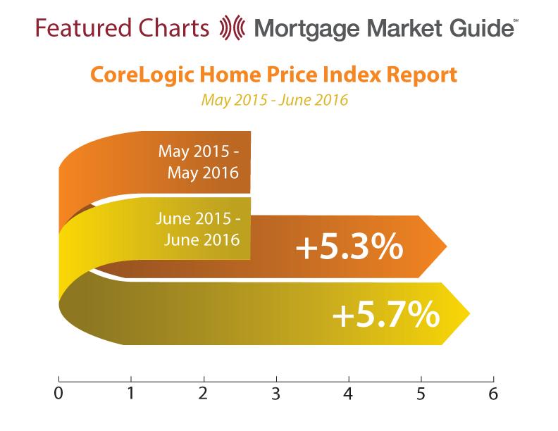 CORELOGIC HOME PRICE INDEX REPORT: MAY 2015 – JUNE2016