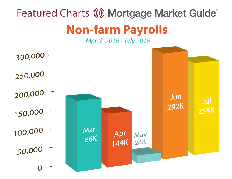 NON-FARM PAYROLLS: MARCH – JULY 2016
