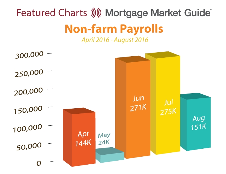 NON-FARM PAYROLLS: APRIL – AUGUST 2016