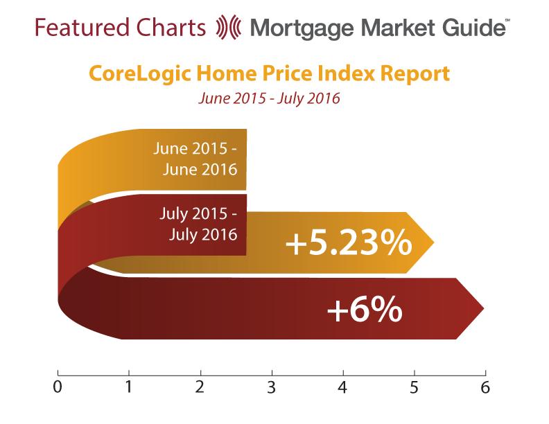 CORELOGIC HOME PRICE INDEX REPORT: JUNE 2015 – JULY2016