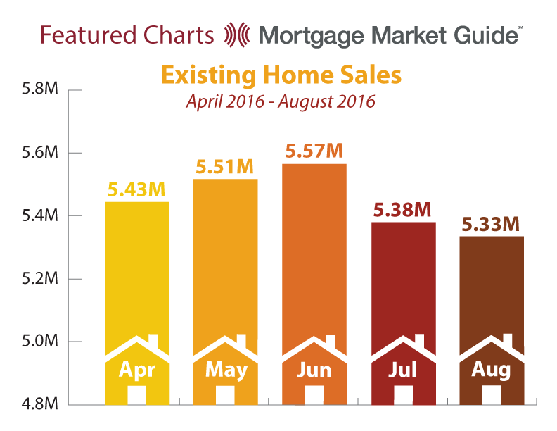 EXISTING HOME SALES: APRIL – AUGUST 2016