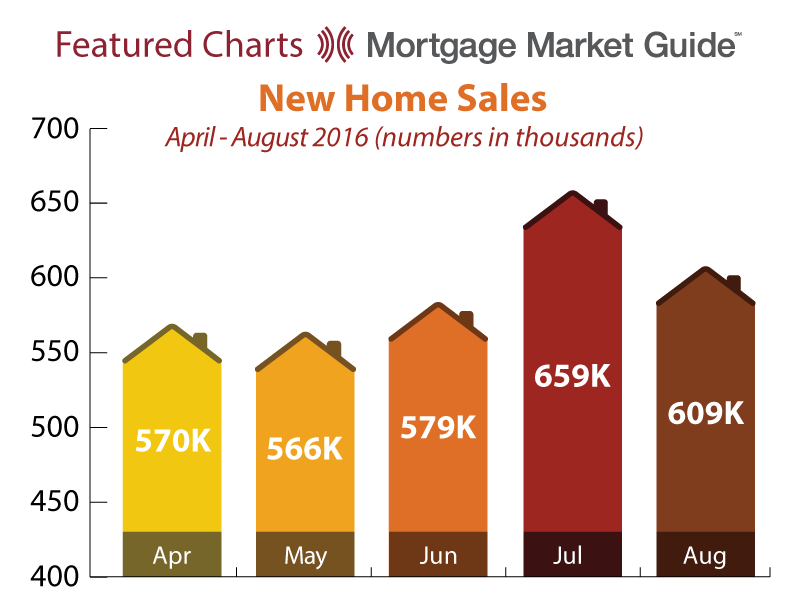 NEW HOME SALES: APRIL – AUGUST 2016