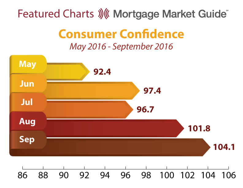 CONSUMER CONFIDENCE: MAY – SEPTEMBER2016