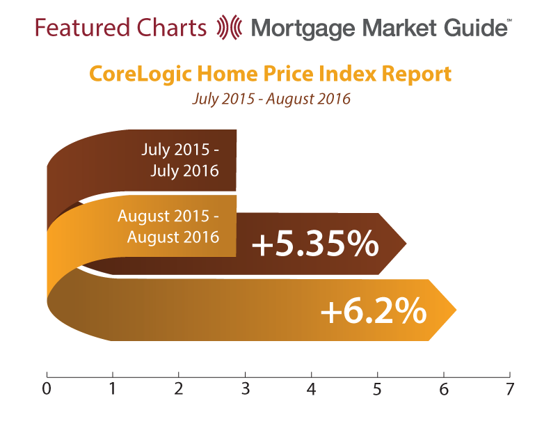CORELOGIC HOME PRICE INDEX: JULY 2015 – AUGUST2016