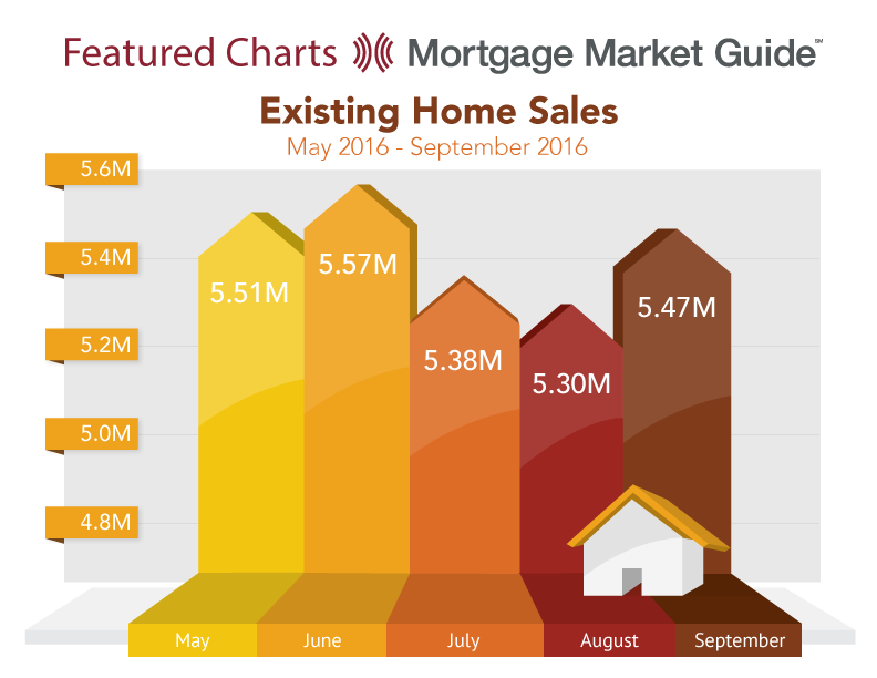 EXISTING HOME SALES: MAY – SEPTEMBER2016