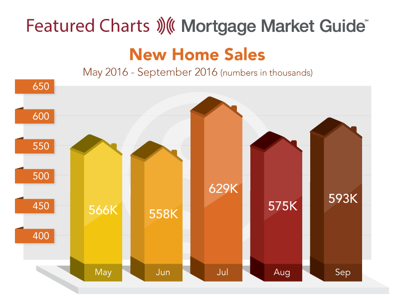 NEW HOME SALES: MAY – SEPTEMBER 2016