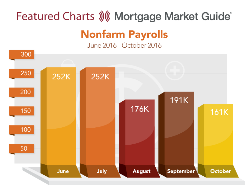 NON FARM PAYROLLS: JUNE – OCTOBER 2016