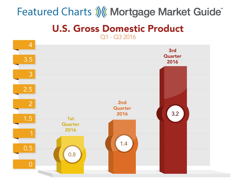 U.S. GROSS DOMESTIC PRODUCT: Q1 – Q3 2016