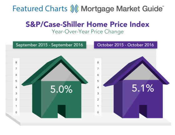 S&P Case-Shiller Home Pricei Idex