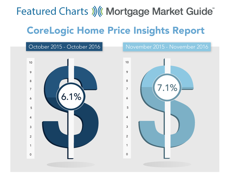 CORELOGIC HOME PRICE INSIGHTS REPORT: 2015 – 2016