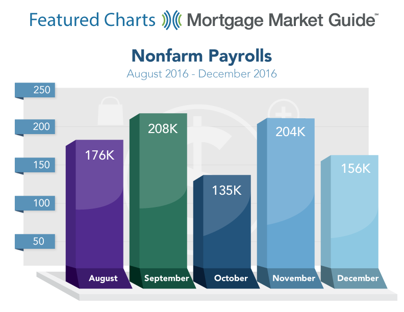 NONFARMS PAYROLLS: AUGUST – DECEMBER 2016