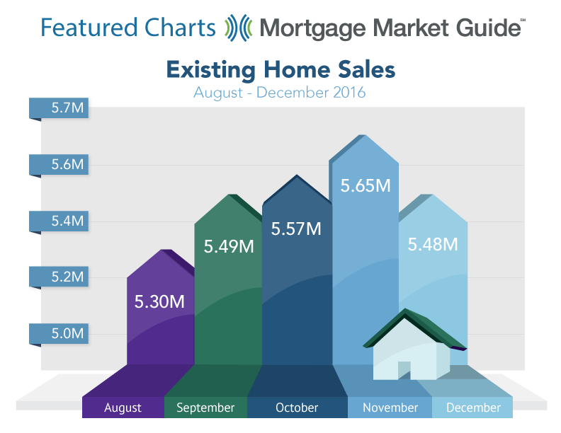 EXISTING HOME SALES: AUGUST – DECEMBER2016