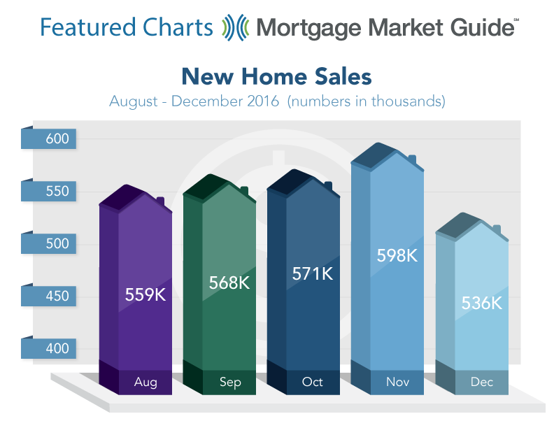 NEW HOME SALES: AUGUST – DECEMBER 2016