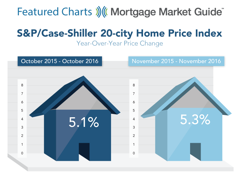 S&P CASE-SHILLER 20-CITY HOME PRICE INDEX: YEAR-OVER-YEAR PRICE CHANGE