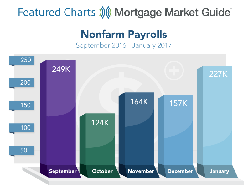 NONFARM PAYROLLS: SEPTEMBER 2016 – JANUARY 2017