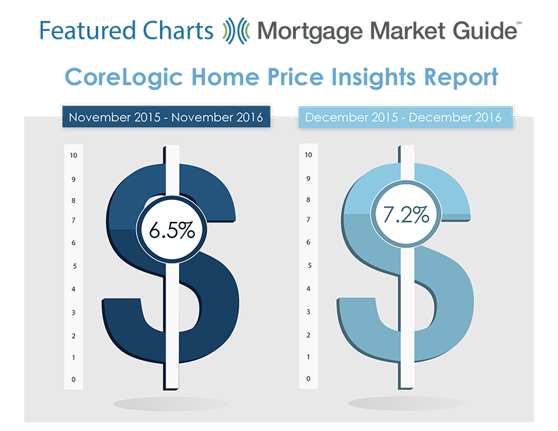 CORELOGIC HOME PRICE INSIGHTS REPORT: NOVEMBER 2015 – DECEMBER 2016