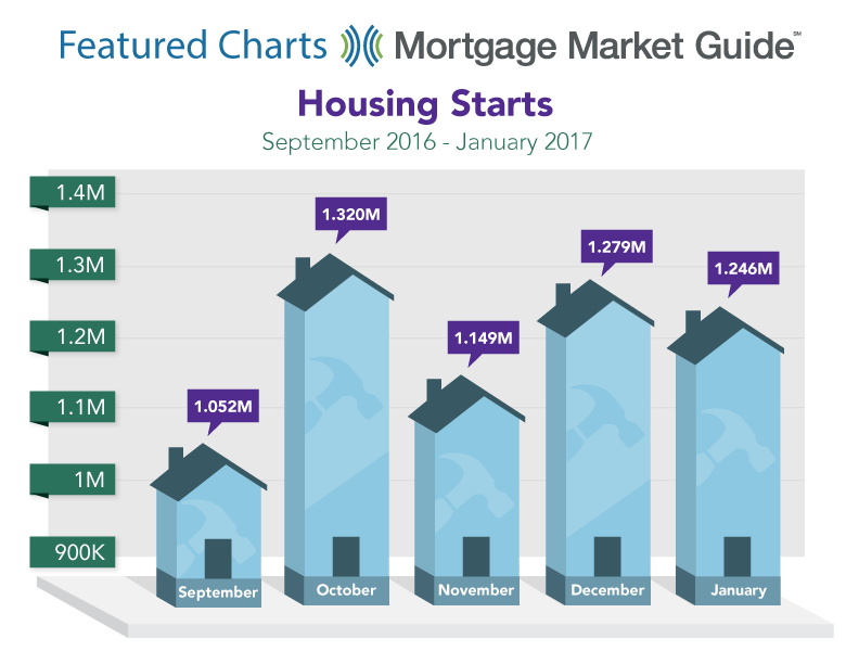 HOUSING STARTS: SEPTEMBER 2016 – JANUARY 2017