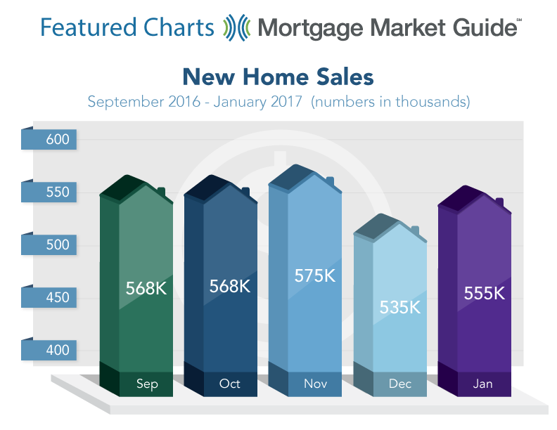 NEW HOME SALES: SEPTEMBER 2016 – JANUARY 2017