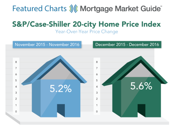 S&P Case-Shiller 20-City Home Price Index